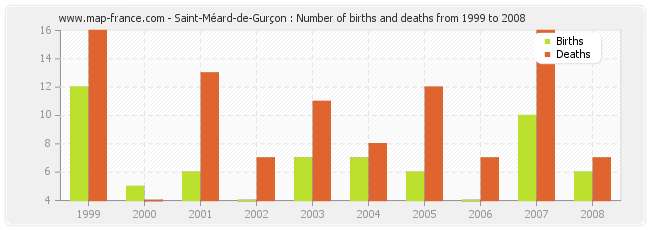Saint-Méard-de-Gurçon : Number of births and deaths from 1999 to 2008