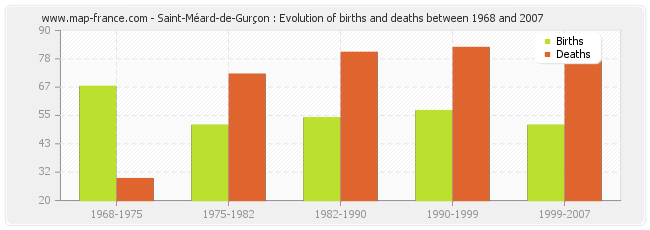 Saint-Méard-de-Gurçon : Evolution of births and deaths between 1968 and 2007