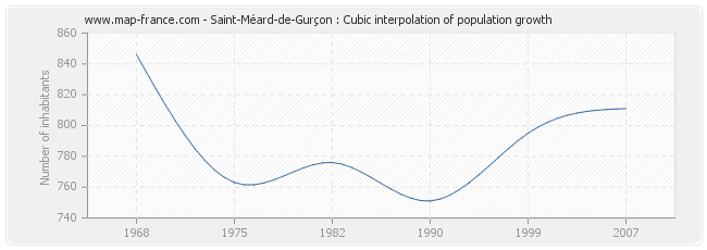 Saint-Méard-de-Gurçon : Cubic interpolation of population growth