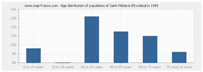 Age distribution of population of Saint-Médard-d'Excideuil in 1999