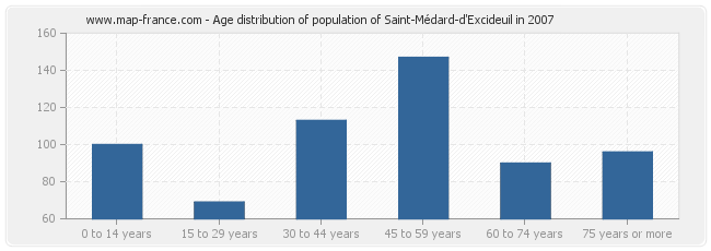 Age distribution of population of Saint-Médard-d'Excideuil in 2007