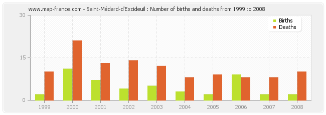 Saint-Médard-d'Excideuil : Number of births and deaths from 1999 to 2008