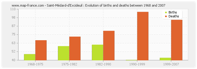 Saint-Médard-d'Excideuil : Evolution of births and deaths between 1968 and 2007