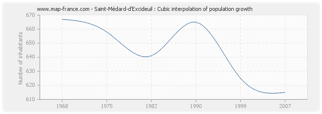Saint-Médard-d'Excideuil : Cubic interpolation of population growth