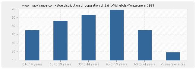 Age distribution of population of Saint-Michel-de-Montaigne in 1999