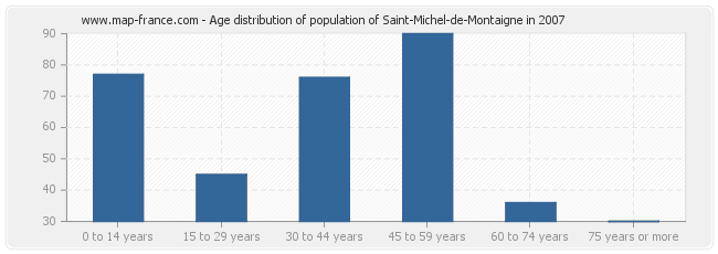 Age distribution of population of Saint-Michel-de-Montaigne in 2007