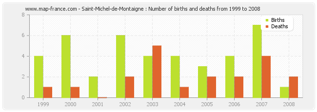 Saint-Michel-de-Montaigne : Number of births and deaths from 1999 to 2008