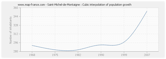 Saint-Michel-de-Montaigne : Cubic interpolation of population growth