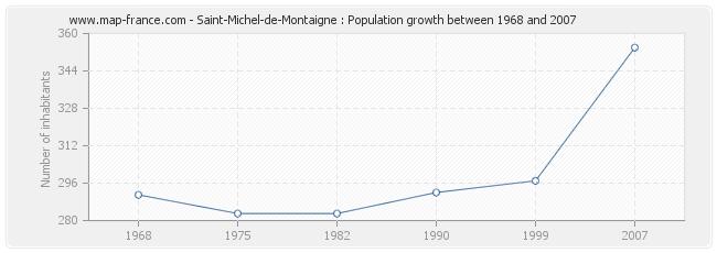 Population Saint-Michel-de-Montaigne
