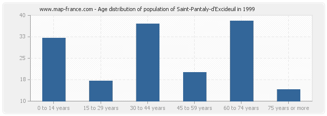 Age distribution of population of Saint-Pantaly-d'Excideuil in 1999