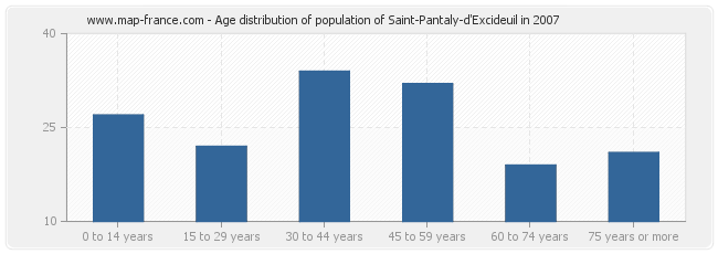 Age distribution of population of Saint-Pantaly-d'Excideuil in 2007