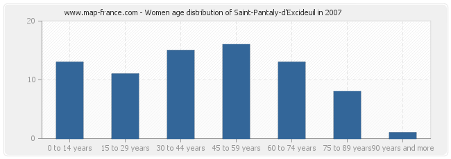 Women age distribution of Saint-Pantaly-d'Excideuil in 2007