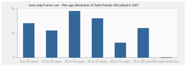 Men age distribution of Saint-Pantaly-d'Excideuil in 2007