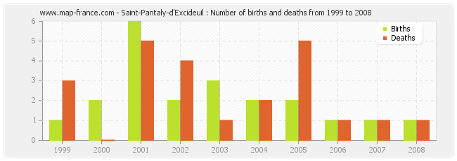 Saint-Pantaly-d'Excideuil : Number of births and deaths from 1999 to 2008