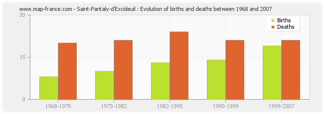 Saint-Pantaly-d'Excideuil : Evolution of births and deaths between 1968 and 2007