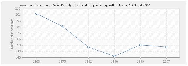 Population Saint-Pantaly-d'Excideuil