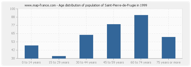 Age distribution of population of Saint-Pierre-de-Frugie in 1999