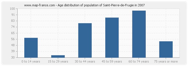Age distribution of population of Saint-Pierre-de-Frugie in 2007