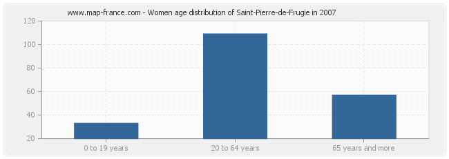 Women age distribution of Saint-Pierre-de-Frugie in 2007