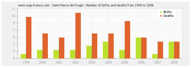 Saint-Pierre-de-Frugie : Number of births and deaths from 1999 to 2008