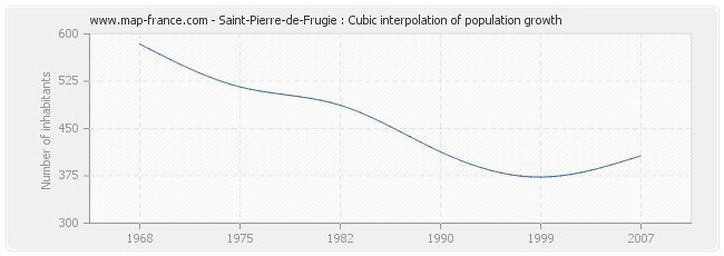 Saint-Pierre-de-Frugie : Cubic interpolation of population growth