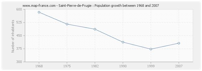 Population Saint-Pierre-de-Frugie