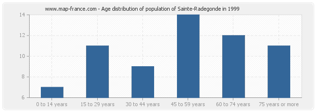 Age distribution of population of Sainte-Radegonde in 1999