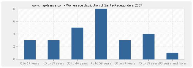 Women age distribution of Sainte-Radegonde in 2007