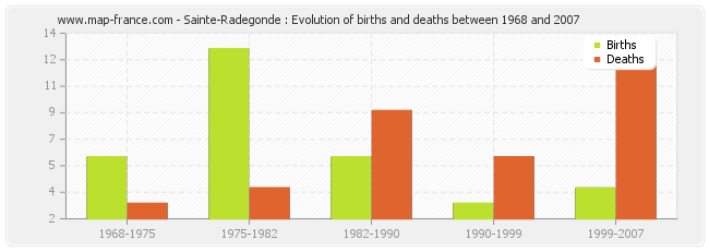Sainte-Radegonde : Evolution of births and deaths between 1968 and 2007