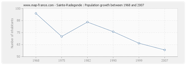 Population Sainte-Radegonde
