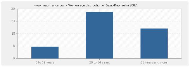 Women age distribution of Saint-Raphaël in 2007