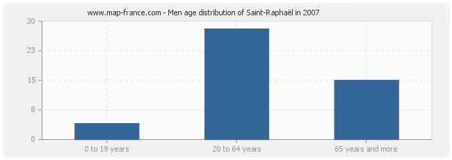 Men age distribution of Saint-Raphaël in 2007