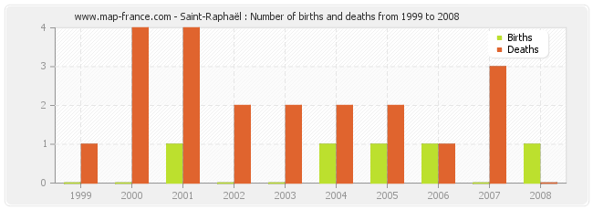 Saint-Raphaël : Number of births and deaths from 1999 to 2008