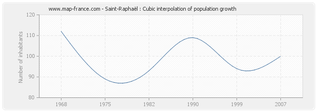 Saint-Raphaël : Cubic interpolation of population growth