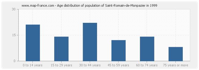 Age distribution of population of Saint-Romain-de-Monpazier in 1999