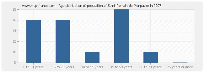 Age distribution of population of Saint-Romain-de-Monpazier in 2007