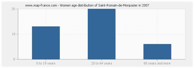 Women age distribution of Saint-Romain-de-Monpazier in 2007