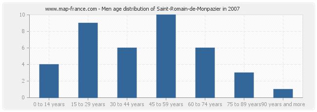 Men age distribution of Saint-Romain-de-Monpazier in 2007