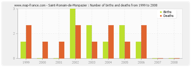 Saint-Romain-de-Monpazier : Number of births and deaths from 1999 to 2008