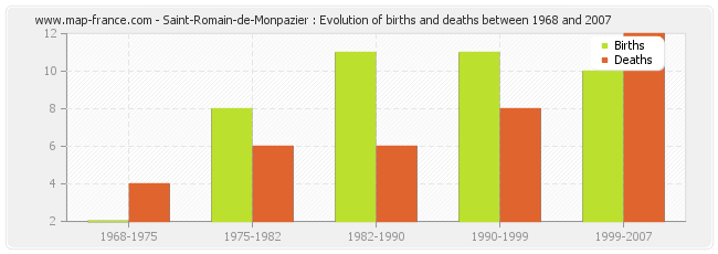 Saint-Romain-de-Monpazier : Evolution of births and deaths between 1968 and 2007