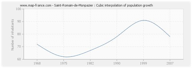 Saint-Romain-de-Monpazier : Cubic interpolation of population growth