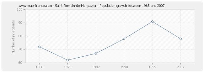Population Saint-Romain-de-Monpazier
