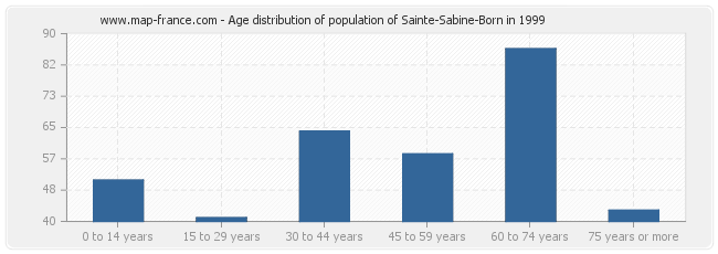 Age distribution of population of Sainte-Sabine-Born in 1999
