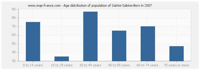 Age distribution of population of Sainte-Sabine-Born in 2007