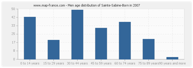 Men age distribution of Sainte-Sabine-Born in 2007