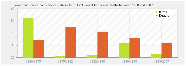 Sainte-Sabine-Born : Evolution of births and deaths between 1968 and 2007