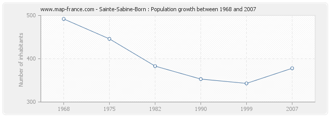 Population Sainte-Sabine-Born