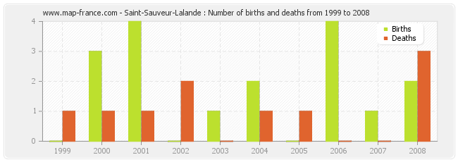 Saint-Sauveur-Lalande : Number of births and deaths from 1999 to 2008