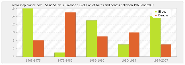 Saint-Sauveur-Lalande : Evolution of births and deaths between 1968 and 2007