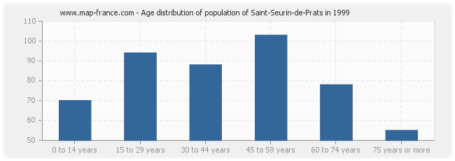 Age distribution of population of Saint-Seurin-de-Prats in 1999